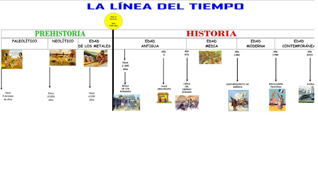 http://1.bp.blogspot.com/-KVtB5CNsyuA/Tnd775BobPI/AAAAAAAAAss/b9jyfKOCBMY/s1600/linea+del+tiempo.jpg