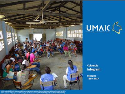 Infograma de Situación Humanitaria - Alberto Castillo Aroca
