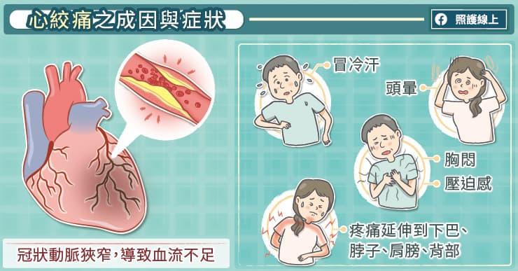 心絞痛的成因與症狀
