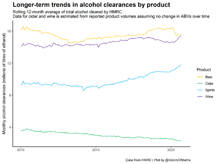 Image of a graph - longer term trends in alcohol clearance by product