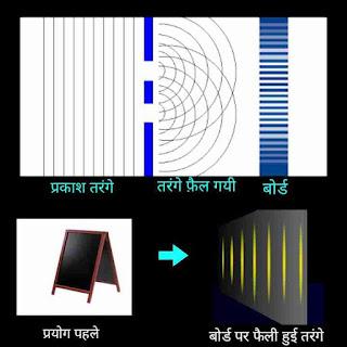 Quantum physics in hindi