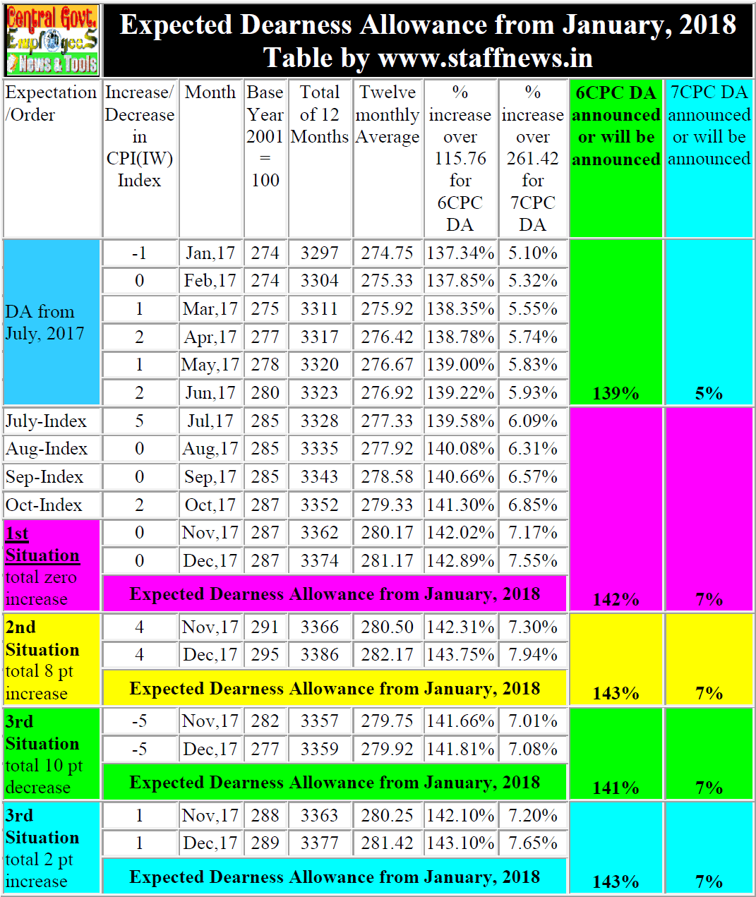 expected-da-jan-18-table-oct-index