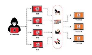 definisi-botnet-dan-cara-kerjanya