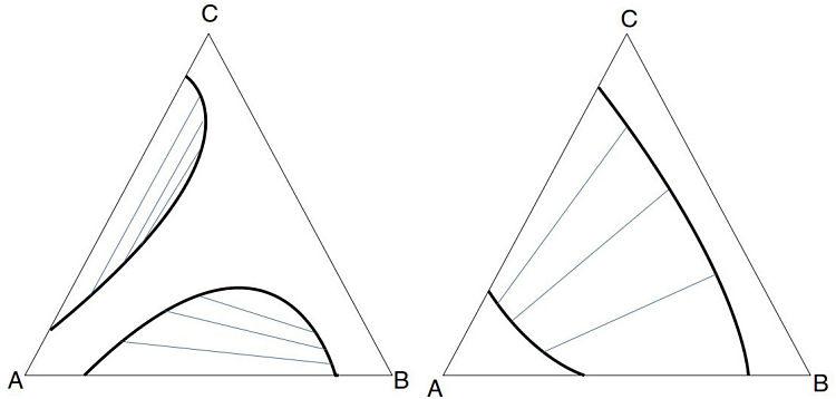 Diagrama de sistemas tipo 3,2 en extracción líquido-líquido