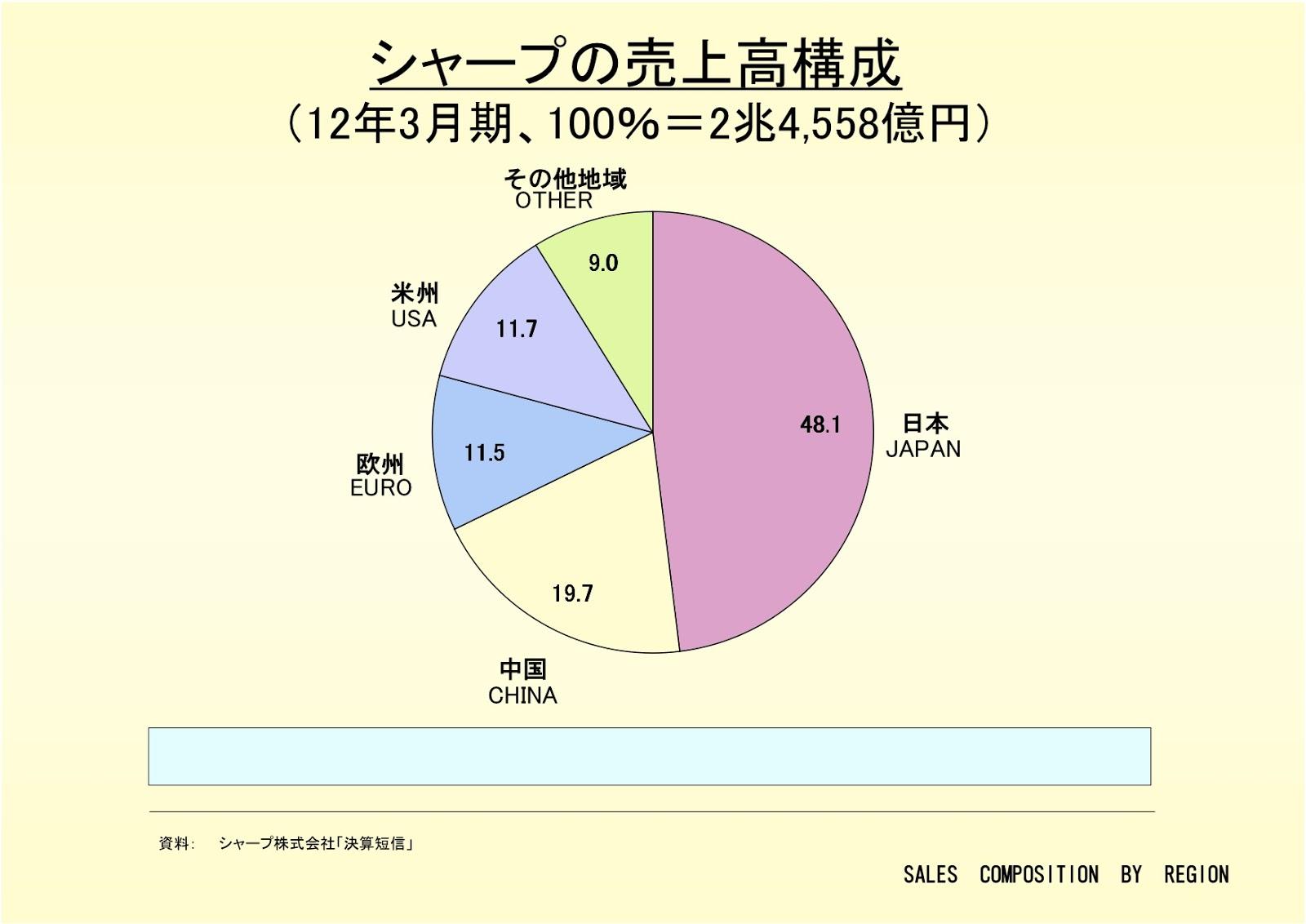 シャープ株式会社の売上高構成