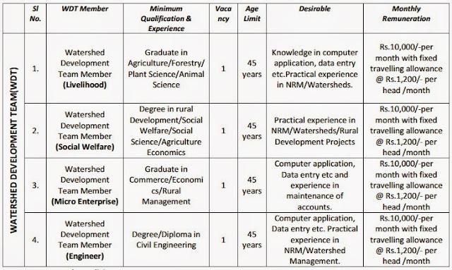 Watershed Development Team Recruitment in Darjeeling Pulbazar Bijanbari