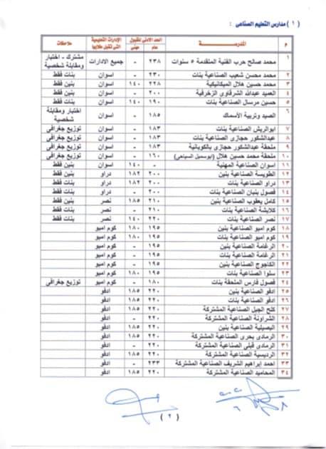 درجات الحد الأدنى لمدارس الثانوى العام والفنى بمحافظة اسوان 2020