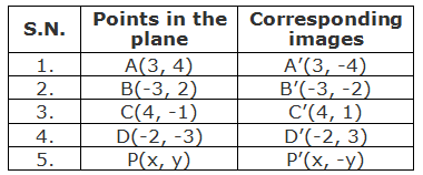 Table of points and their corresponding images under the reflection about X-axis.