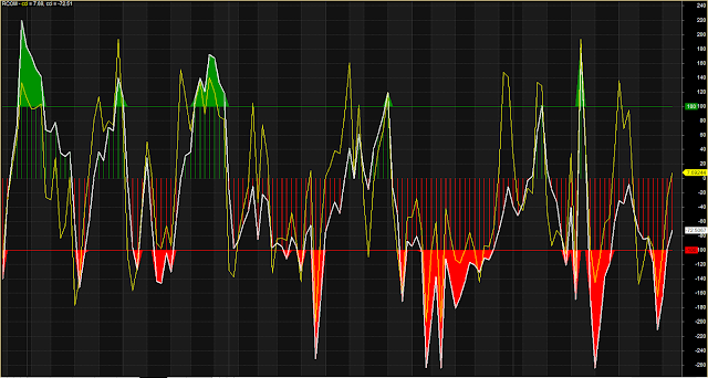 CCI Histogram Overbought Oversold Zone