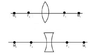 Pembentukan Bayangan Pada Lensa