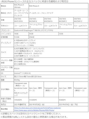 ROG Phone 5シリーズのスペック表
