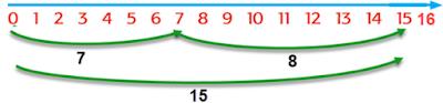 panjang kedua lidi 7+8=15 www.simplenews.me