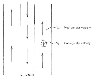 velocity of the drilling mud & slip velocity of the cuttings