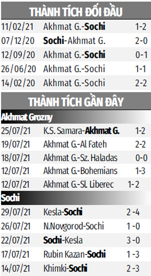Nhận định, Soi kèo, Dự định trận  Akhmat Grozny vs Sochi 00h00 ngày 3/8
