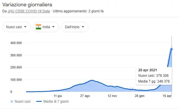 Contagi in India fino al 28 aprile 2021