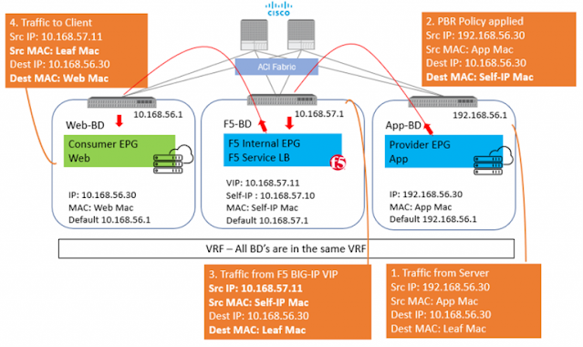 Cisco Data Center, Cisco Preparation, Cisco Learning, Cisco Certification, Cisco Study Material