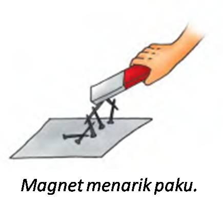 Hasil gambar untuk contoh gaya magnet
