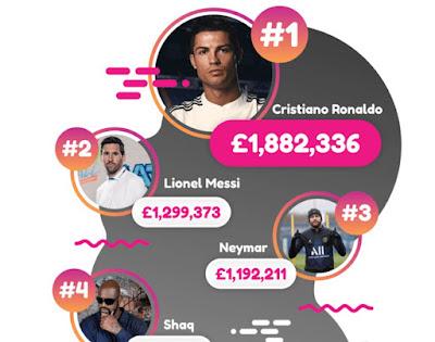 Ronaldo kiếm tiền giỏi nhất thời Covid-19: Messi-Neymar phải chạy dài