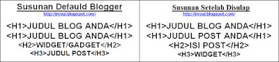 Menyusun H1 H2 H3 Blogspot Terlengkap dan Jelas