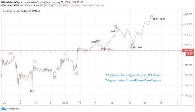 Gold XAU/USD Elliott waves Forecast 8th july 2020