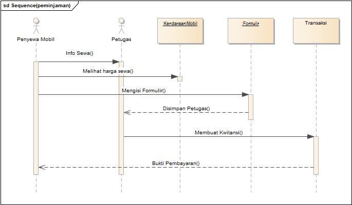 contoh sequence diagram uml pt bandi car