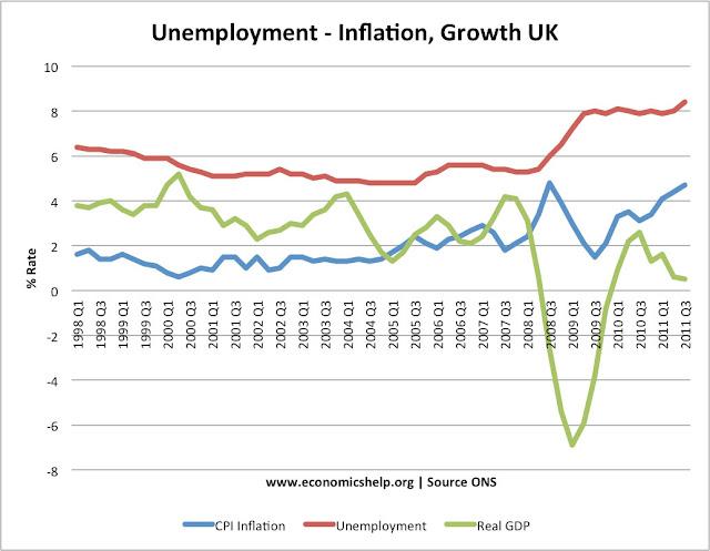 http://1.bp.blogspot.com/-KXpcbuCkTOc/T3Mwh9JUqpI/AAAAAAAABs0/f4wKNW1lUzM/s640/unemployent-growth-inflation.jpg