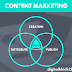 What is Content Marketing in Digital Marketing