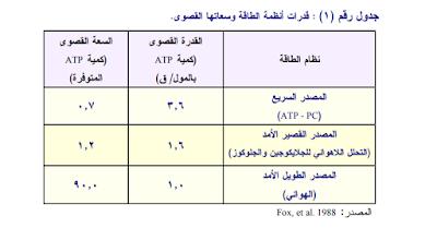 جدول رقم (١ : (قدرات أنظمة الطاقة وسعاتها القصوى.
