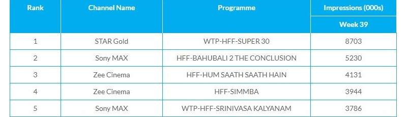 Super 30 TRP Ratings