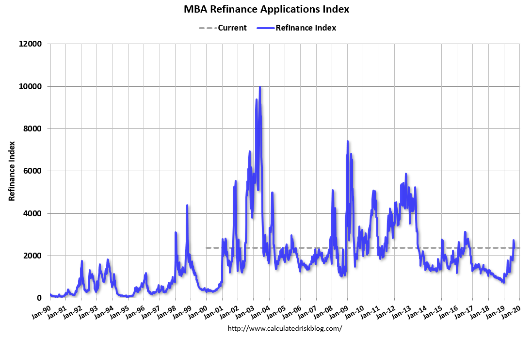 Calculated Risk: MBA: Mortgage Applications Increased in