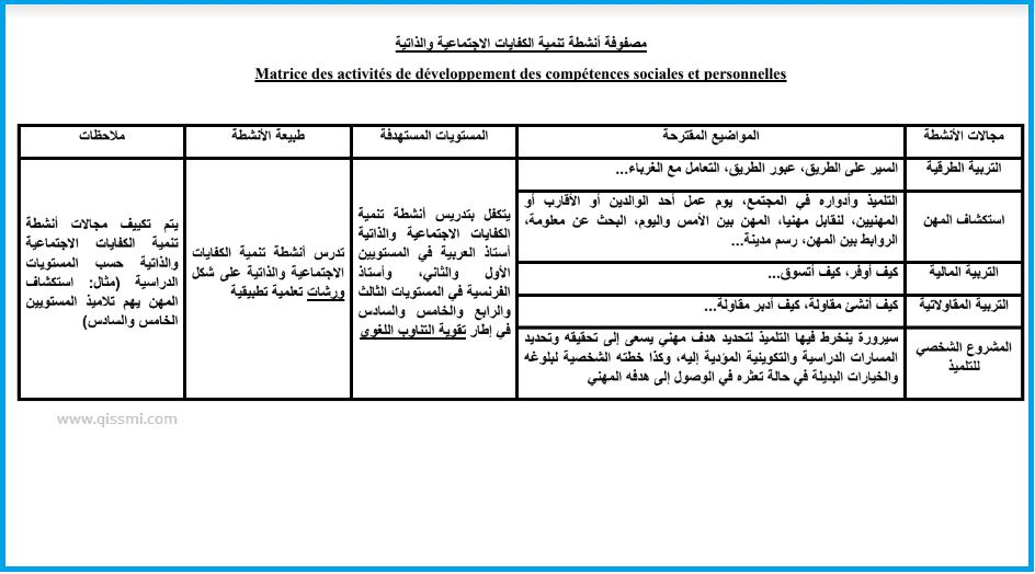 أنشطة تنمية الكفايات الاجتماعية والذاتية 2020-2021