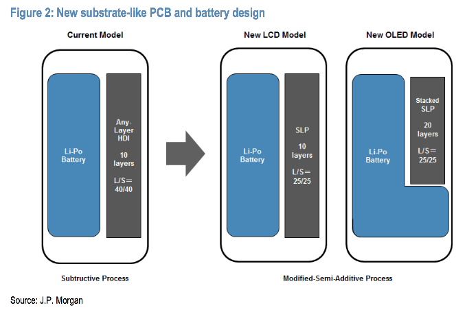 LG might be providing L shaped batteries for the upcoming iPhone's
