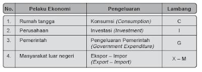 Pendekatan/Metode Pengeluaran (Produk Nasional Bruto/PNB)