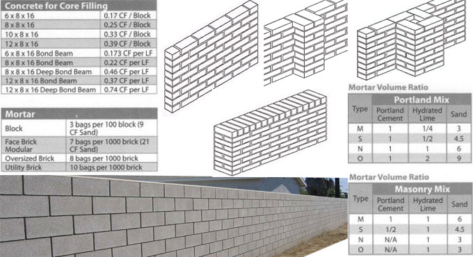 Computing the amount of bricks needed for walls and piers