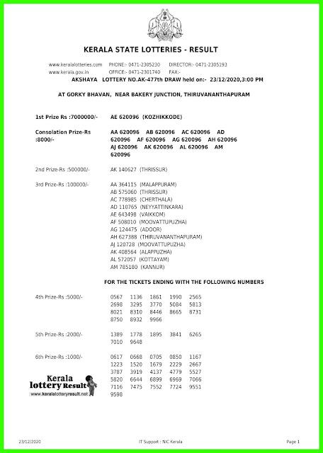 LIVE: Kerala Lottery Results 23-12-2020 Out, Akshaya AK-477  Winners List Today