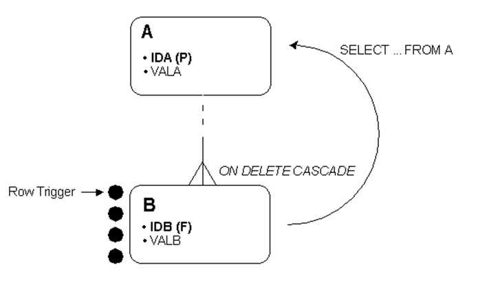 2fb6700d 9774 4647 Adbd B5fda236cc6a further Mutating Table Problems With Delete together with Concepts also Article19905 moreover Apa Itu Database. on foreign key oracle