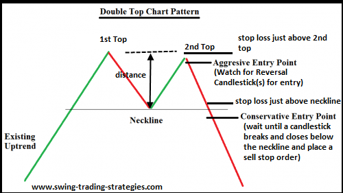 đỉnh cổ phiếu với mô hình 2 đỉnh