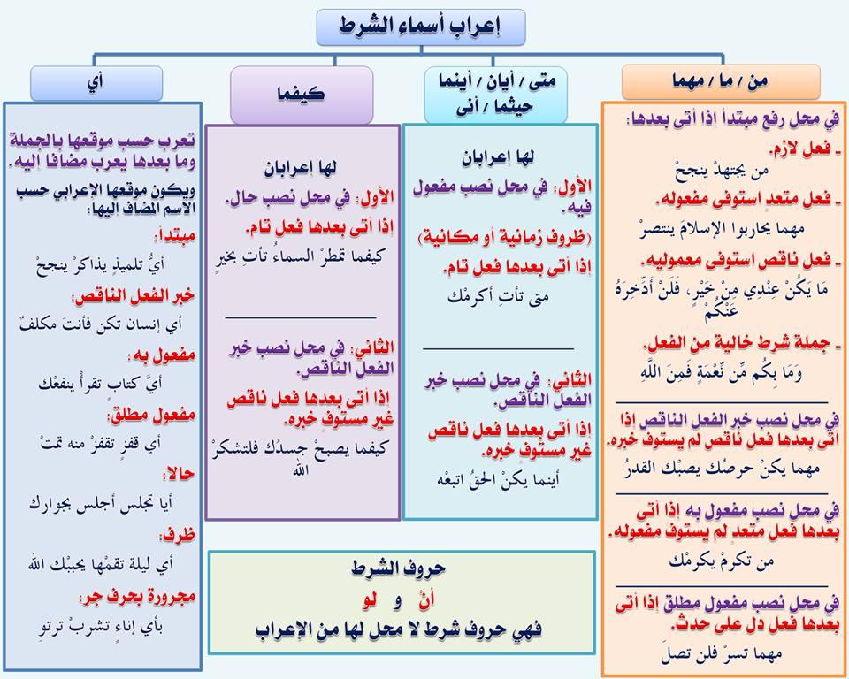 بالصور قواعد اللغة العربية للمبتدئين , تعليم قواعد اللغة العربية , شرح مختصر في قواعد اللغة العربية 39.jpg