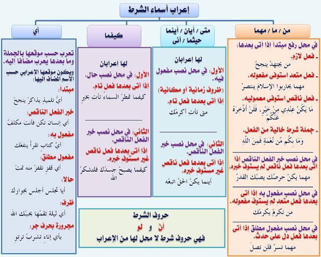 """انفراد.... كل قواعد اللغة العربية لطلاب """"ابتدائي - اعدادي - ثانوي"""" في صورة لوحات مبسطة مع الشرح والتدريبات 39"""