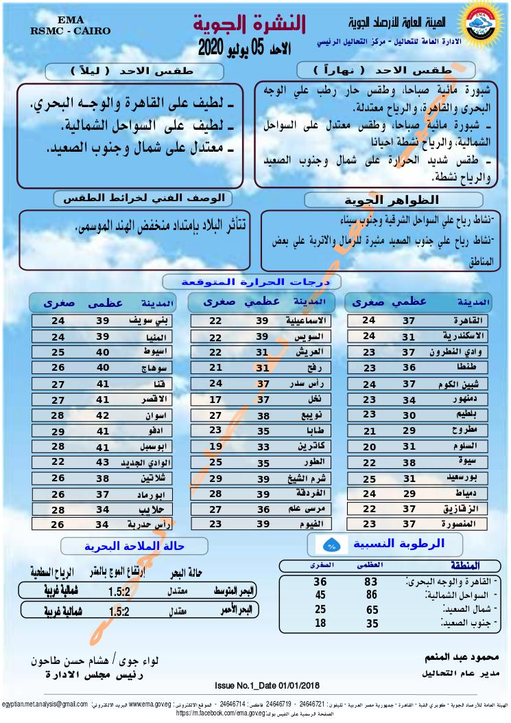 اخبار طقس الاحد 5 يوليو 2020 النشرة الجوية فى مصر