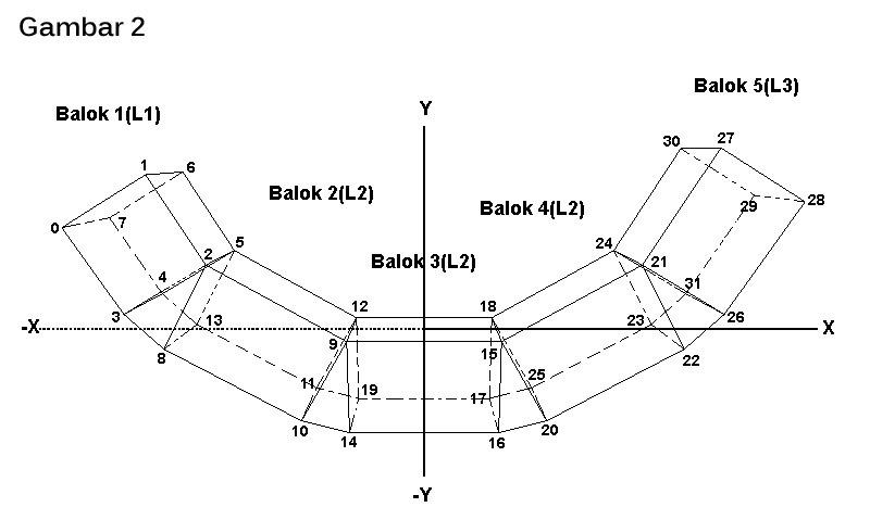 heriady blog: Membuat Objek Balok Bengkok 3D Wire / Kawat