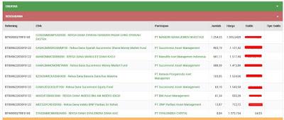 Detail Aset / Portofolio Investasi Pada Situs AKSes KSEI