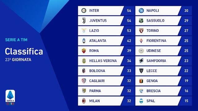 Prediksi Atalanta vs AS Roma