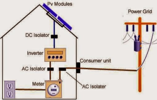 Solar cell goes to inverter and measurement with voltmeter stability ...