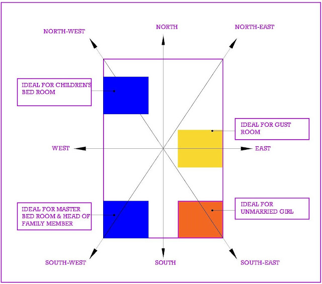 Bedroom Vastu for couples and other tips