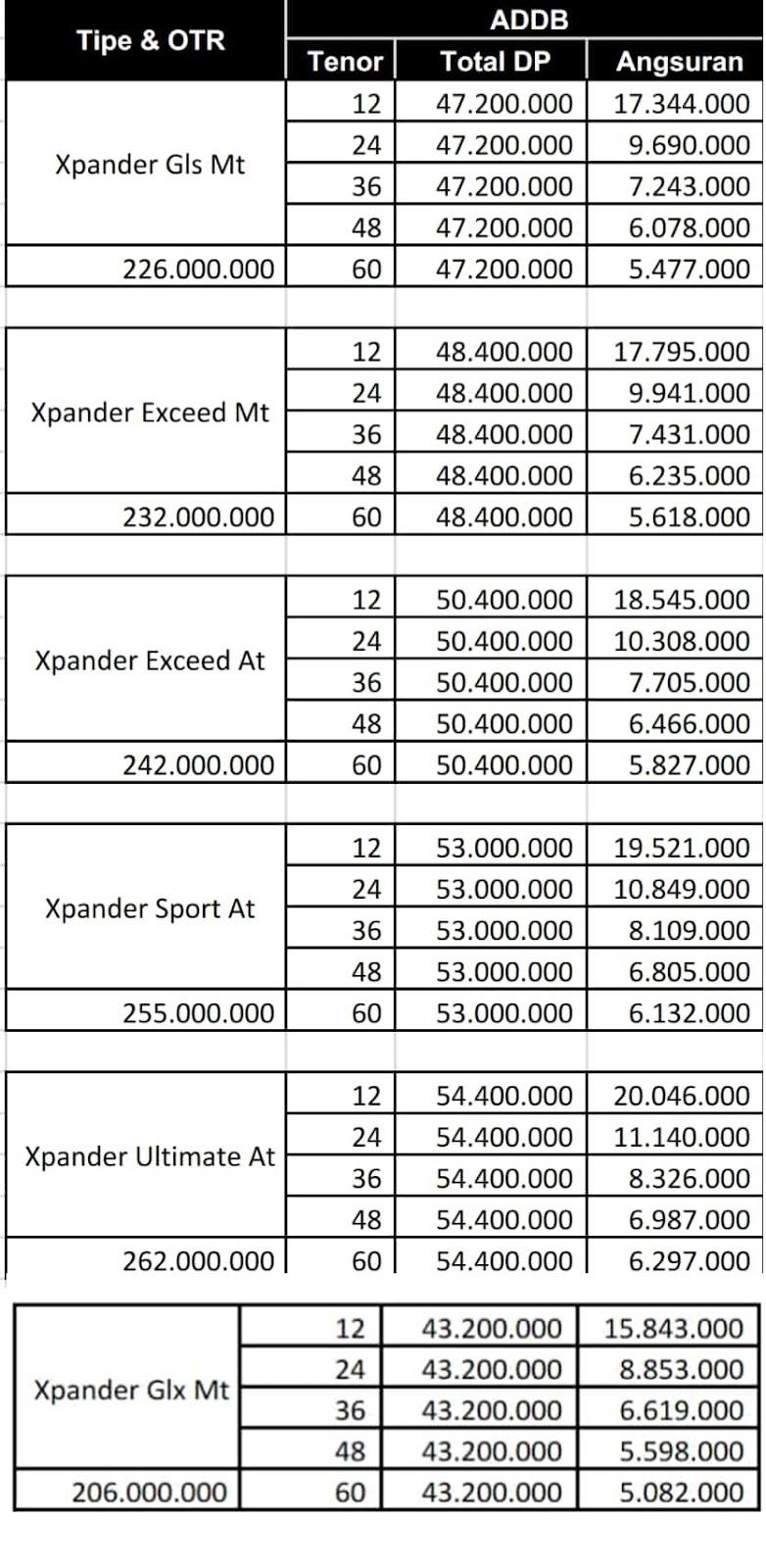 Paket Kredit Mitsubishi Xpander Pekanbaru Riau September 2018