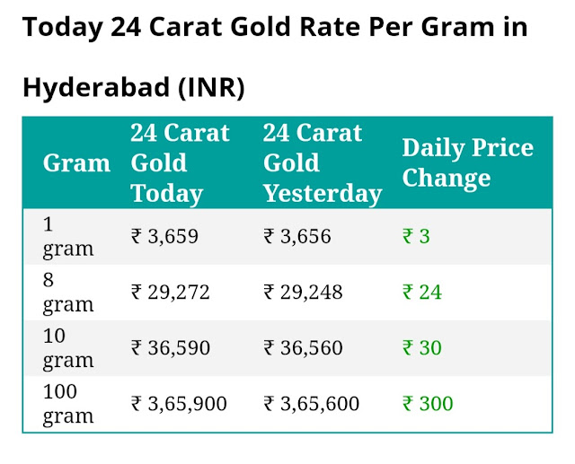 Today 24 carat gold rate per gram in Hyderabad