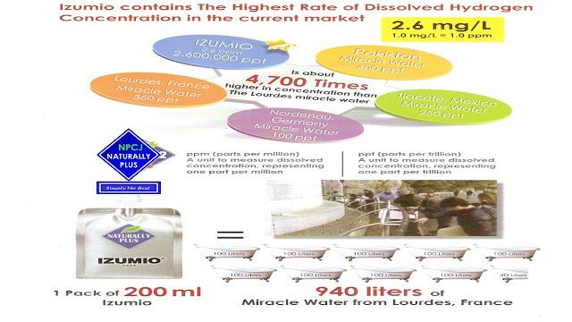 Izumio hydrogen water