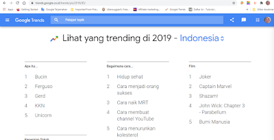 Trending Indonesia 2019 from Google Trends
