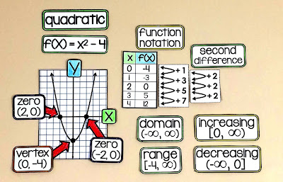 quadratic graphs on an algebra word wall